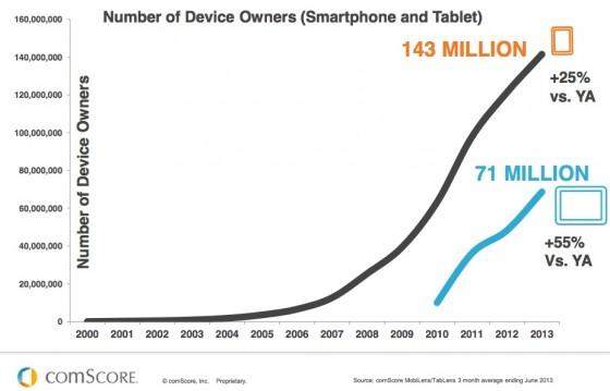 Rast broja smart telefona